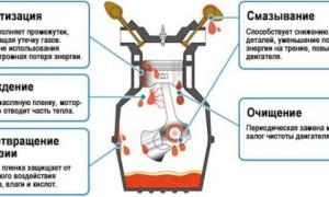 Рено Дастер – какое залить масло в двигатель