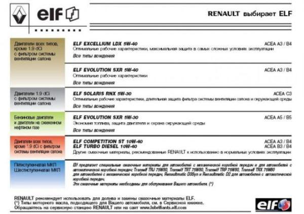 Рекомендации Renault