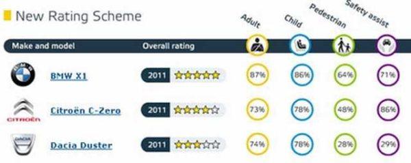 EURO NCAP результаты теста