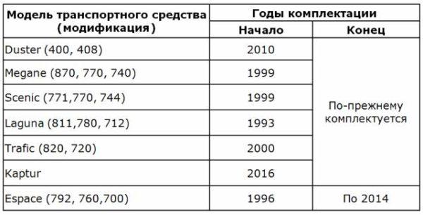 Модели и годы комплектации