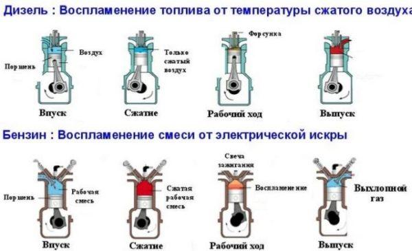 Взаимодействие с топливом в двигателе Renault Duster